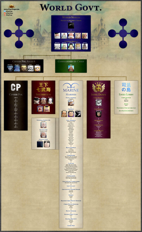 One Piece World Government Organization Chart